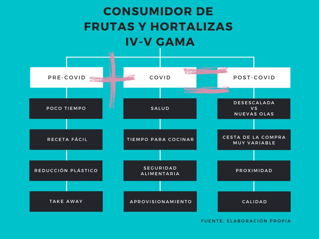 IV y V gama